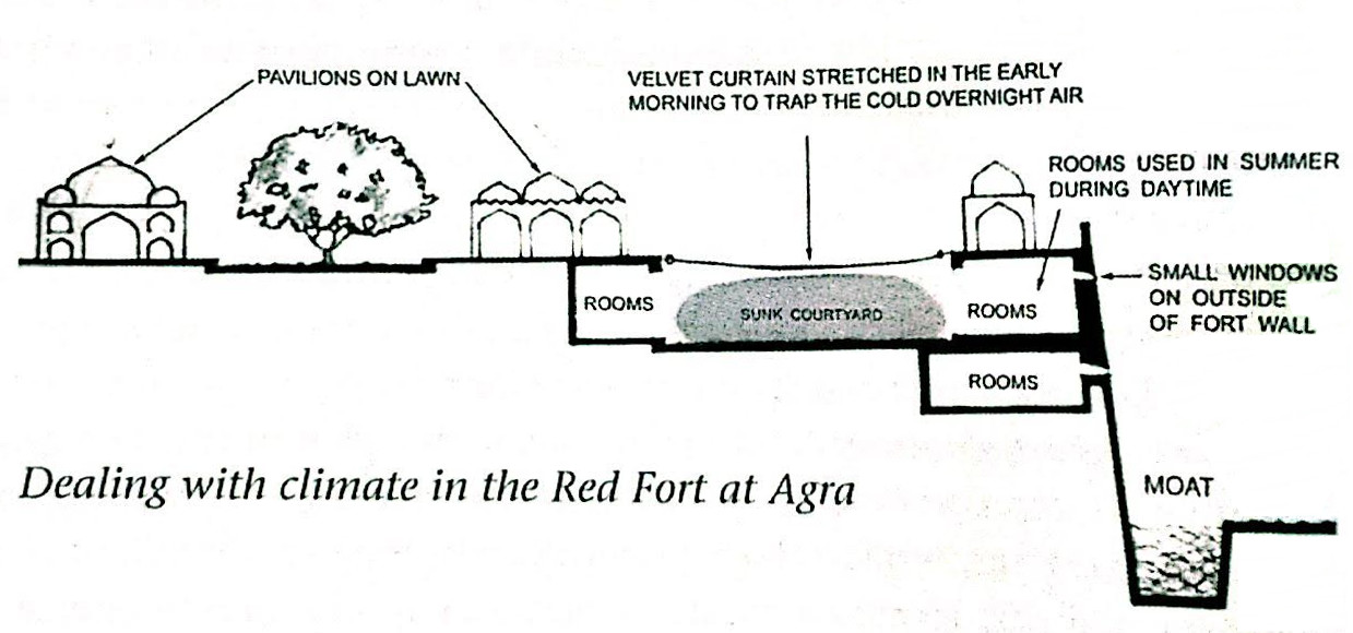 लाल किल्ला स्किमॅटिक